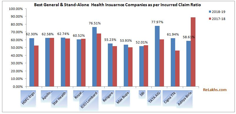 Health Insurance Incurred Claims Ratio 2018-19